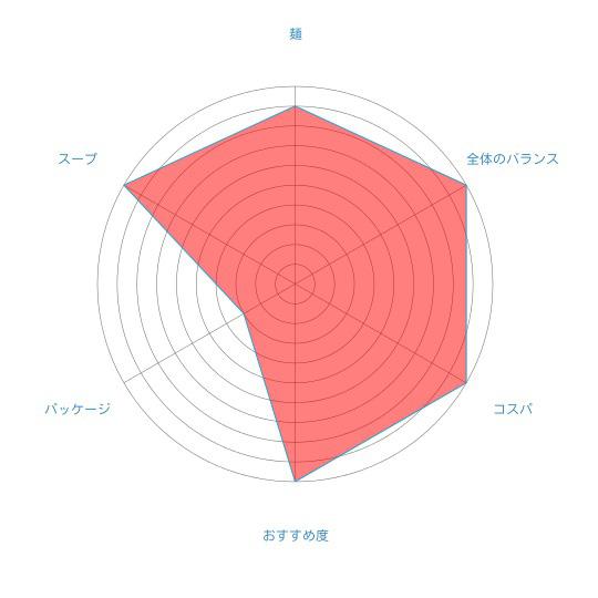 最高に美味いカレーラーメン「ふらのラーメン(カレー)」(佐々木製麺所)の個人的評価