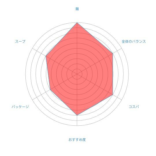 江別産小麦100%のツルもち麺「えべチュンら~めん(しょうゆ)」(菊水)の個人的評価