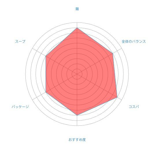 飲んだ後の〆ラーメン「札幌ラーメン寒干し 醤油(1人前)」(菊水)の個人的評価