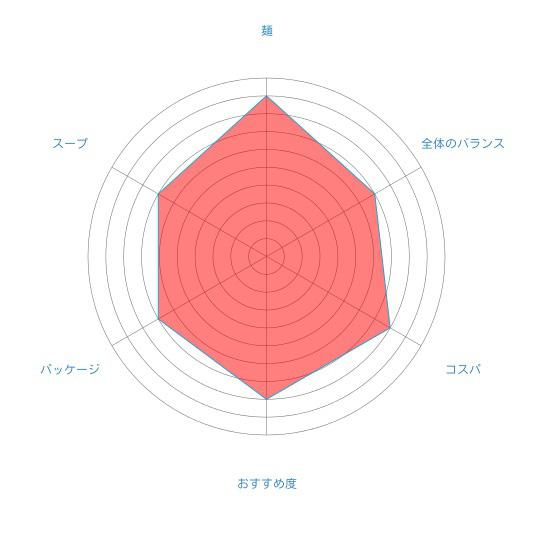 「札幌ラーメン寒干し 味噌(1人前)」(菊水)の個人的評価