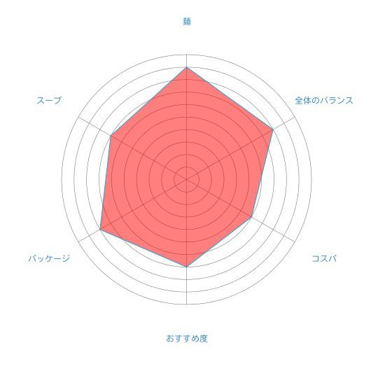 「北海道限定 札幌スープカレーラーメン」(ソラチ×藤原製麺)の個人的評価