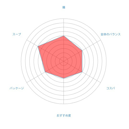 「北海道オホーツク タラバガニ風味 乾燥ラーメン(しょうゆ味/1食入)」(アサヒ食品工業)の個人的評価