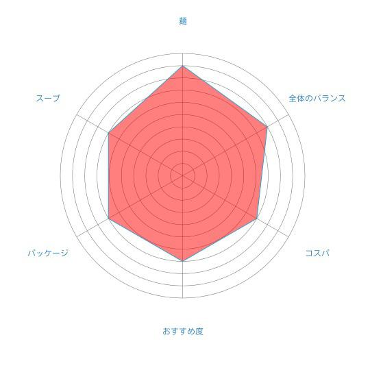「札幌吉山商店 焙煎ごまみそらーめん」(藤原製麺)の個人的評価
