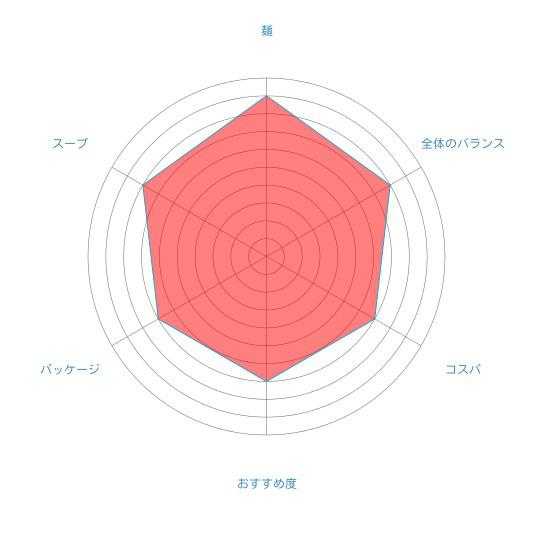 「札幌銀波露(ぎんぱろう) 濃厚香ばしとんこつ醤油」(藤原製麺)の個人的評価