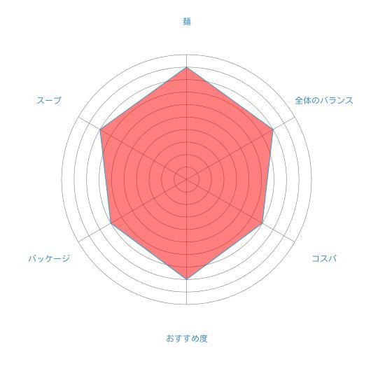 札幌豚骨正油の王道「寒干しらーめんてつや豚骨正油1人前」(菊水)の個人的評価