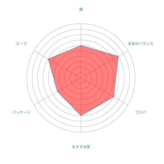 「北海道オホーツク タラバガニ風味 乾燥ラーメン(みそ味/1食入)」(アサヒ食品工業)の個人的評価