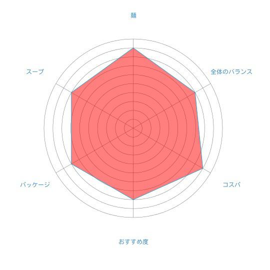 漆黒のスープ「函館開陽亭 いかすみラーメン」(藤原製麺)の個人的評価