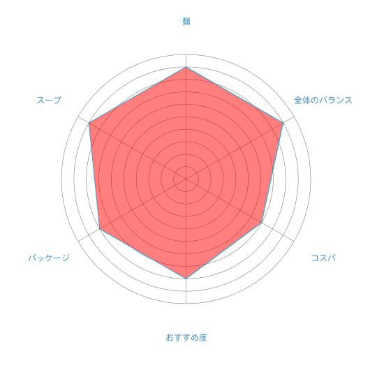 「札幌円山動物園ラーメン塩(白クマ塩ラーメン)」(藤原製麺)の個人的評価