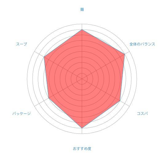 これぞ旭川ラーメンの王道「らーめんや天金旭川醤油」(藤原製麺)の個人的評価