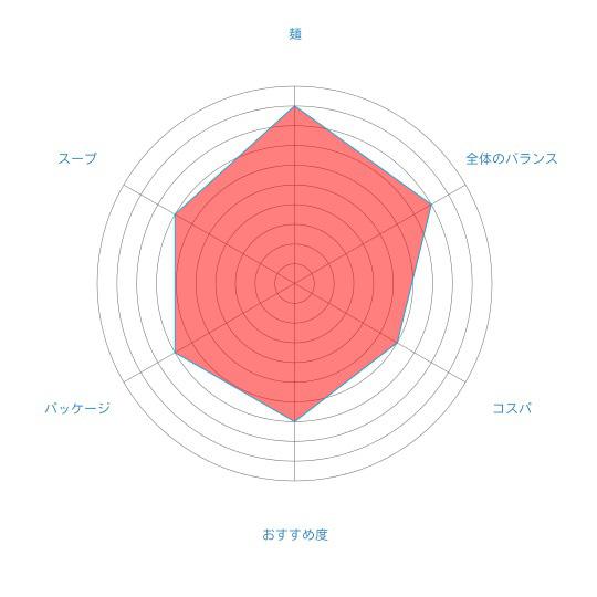 「寒干し札幌ラーメン白樺山荘味噌1人前」(菊水)の個人的評価
