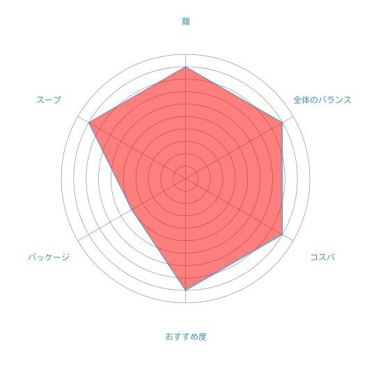 「北海道ラーメン かに三昧 しお味」(藤原製麺)の個人的評価