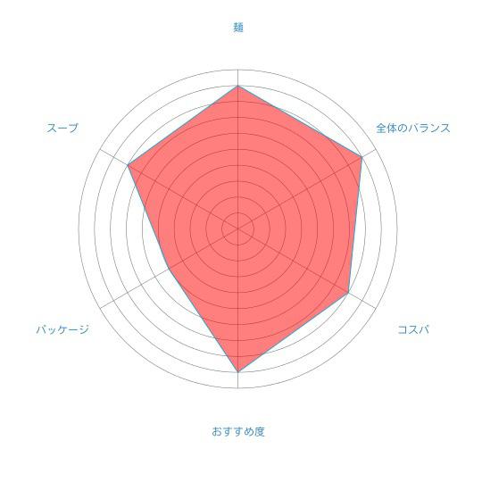 「北海道ラーメン かに三昧 みそ味」(藤原製麺)の個人的評価
