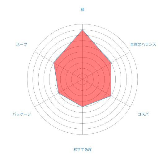「北海道ラーメン かに三昧 しょうゆ味」(藤原製麺)の個人的評価