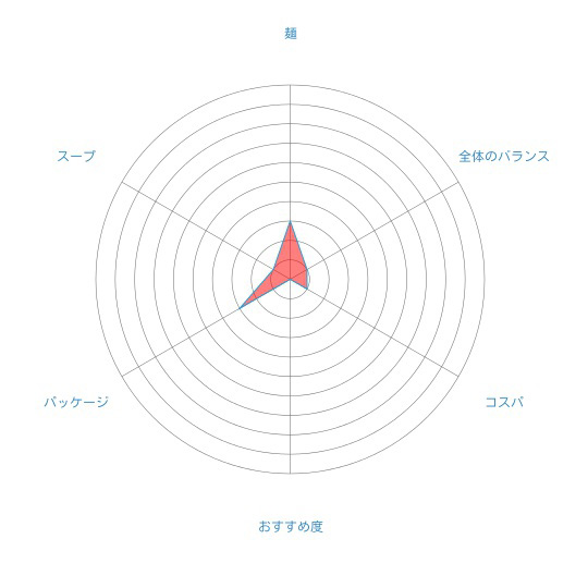 「北海道ラーメン 濃厚味噌」(ライス・ハートフーズ)の個人的評価