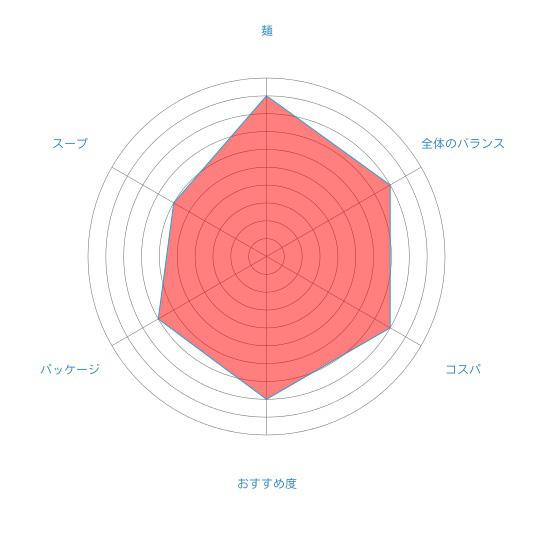 「本場北海道 カニ風味ラーメン 味噌」(藤原製麺)の個人的評価