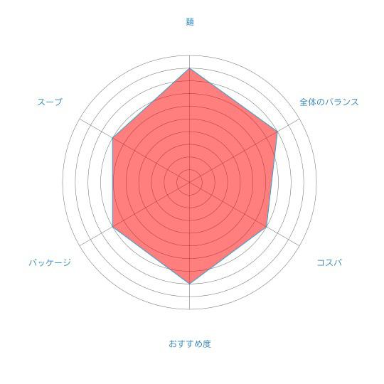 昔懐かしの味噌ラーメン「昭和40年 北海道みそラーメン」(藤原製麺)の個人的評価