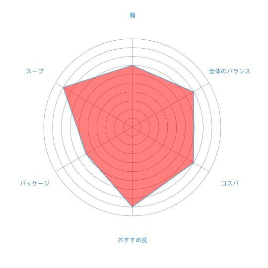 「B・B NOODLE みそ味」(西山製麺)の個人的評価