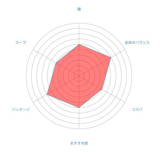 「利尻昆布ラーメン 醤油味」(有限会社ミツヤ利尻店)の個人的評価