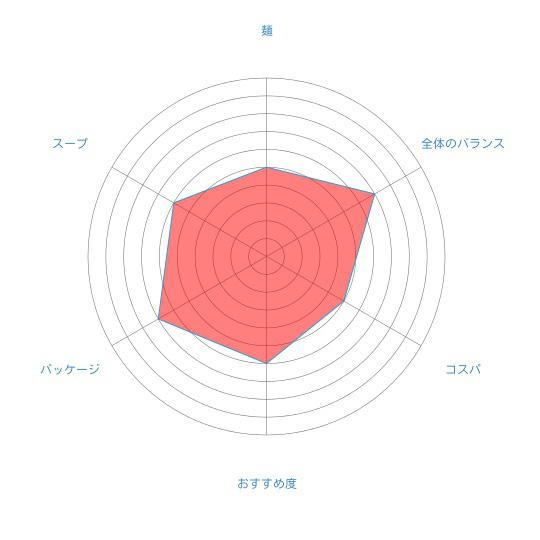 「北海道限定 鮭ぶしラーメン 醤油味」(スノウショップ)の個人的評価