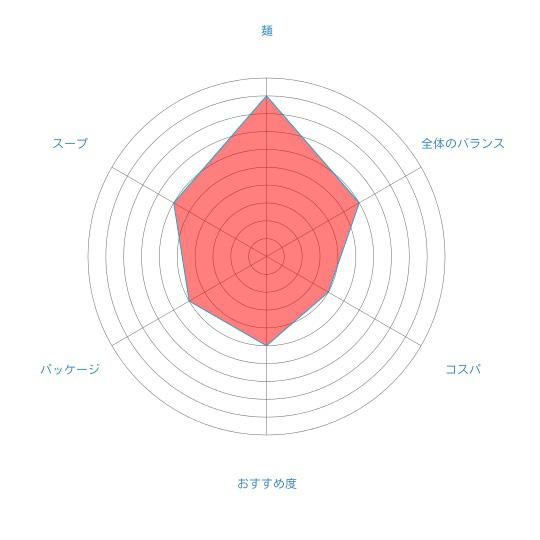 「北海道 昆Boo!ラーメン しょうゆ」(えぞキッチン)の個人的評価