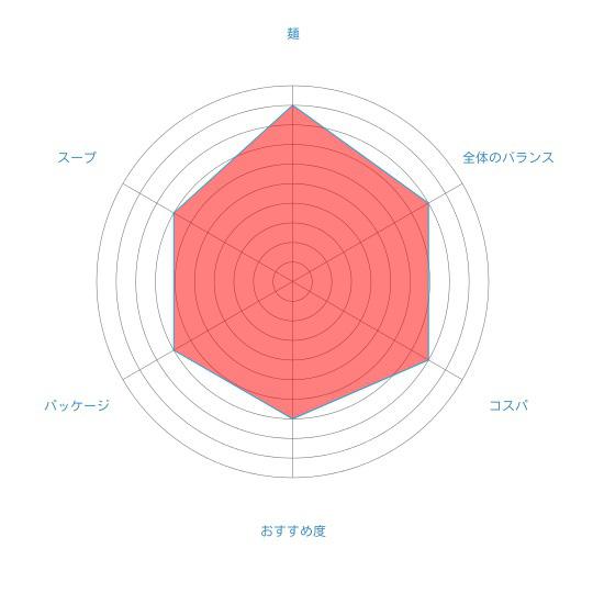 「江別小麦 寒干し 醬油味(1人前)」(菊水)の個人的評価