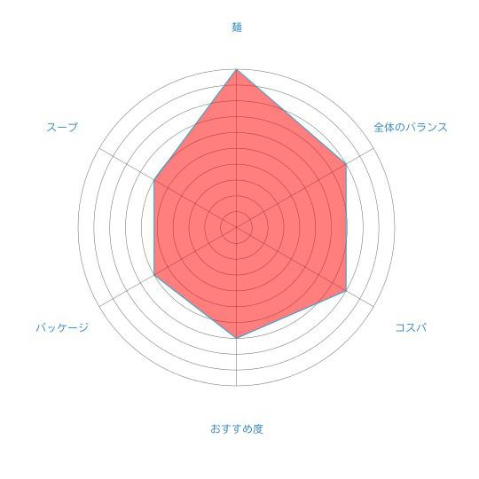 江別産小麦100%のツルもち麺「えべチュンら~めん(みそ)」(菊水)の個人的評価
