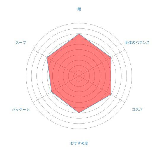 「キュンちゃんラーメン(しょうゆラーメン)」(熊五郎本舗)の個人的評価