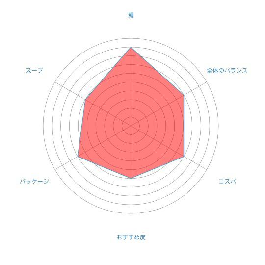 「ラーメン札幌一粒庵 みそラーメン」(グラシアス有限会社)の個人的評価