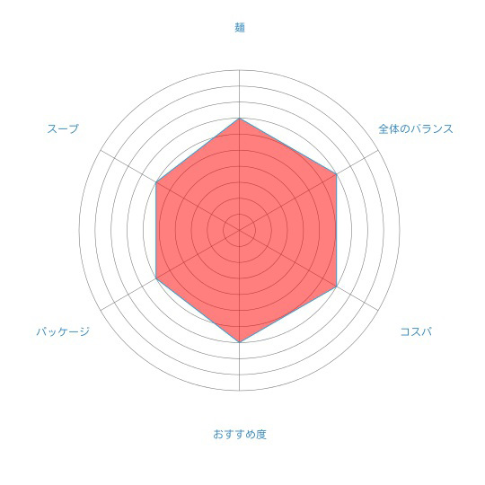 「札幌名産 西山ラーメン 乾燥 札幌 しょうゆ味(1食入)」(西山製麺)の個人的評価