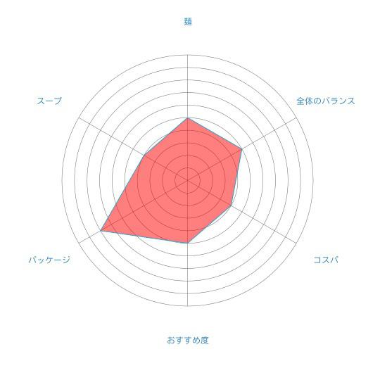 「新・たらばがに北海道ラーメン しょうゆ味」(つらら)の個人的評価