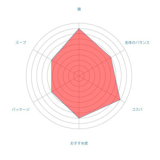 コスパ最強!「北海道ラーメン札幌味噌」(藤原製麺)の個人的評価