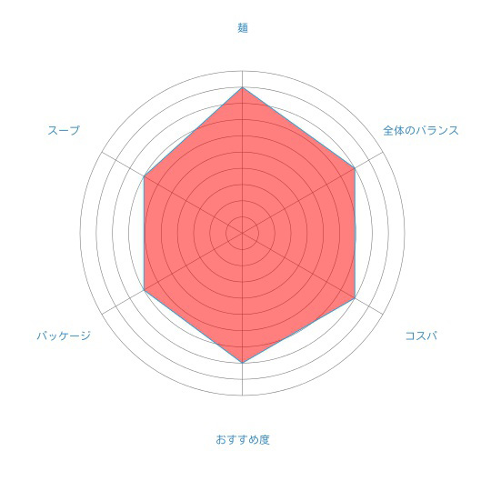 「函館らーめん屋 まつ笠 こってり味噌らーめん」(藤原製麺)の個人的評価