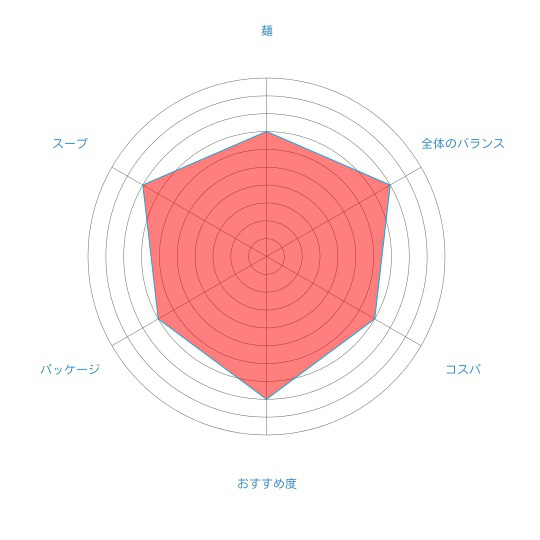 「甘海老醬油らーめん」(麺屋 田中商店)の個人的評価
